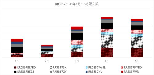 RR5837 2019-02~月別 (3)