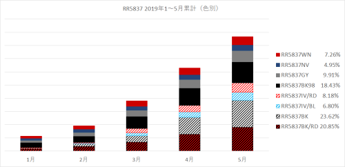RR5837 2019-01 累計色別